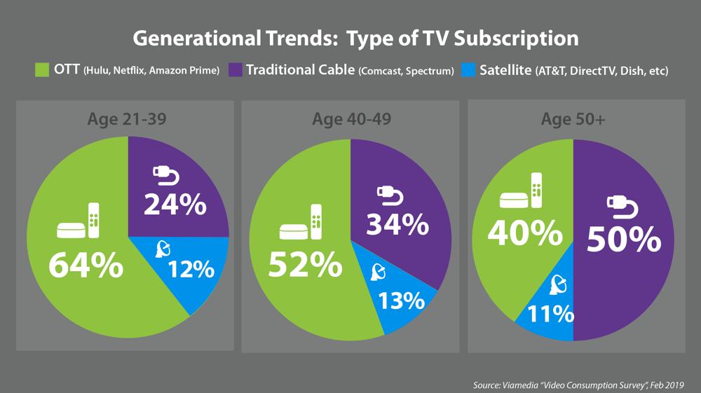 Generational trends tv subscription netflix