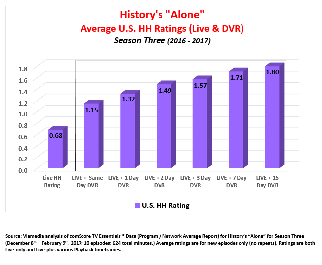 History's Alone Ratings