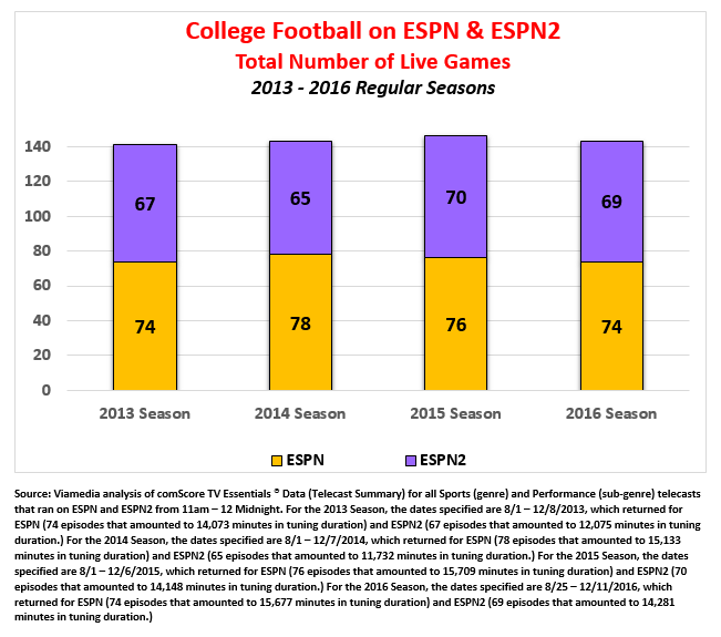 college football ratings on ESPN & ESPN2