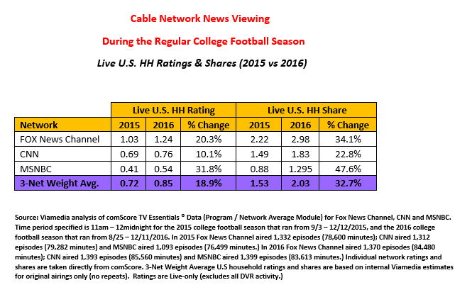 Cable Network News Viewing 2015 vs. 2016