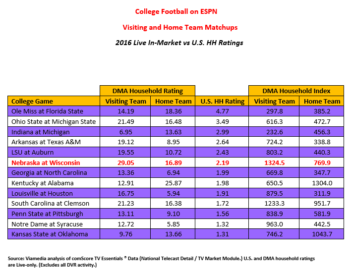 Local In-Market College Football Ratings on ESPN