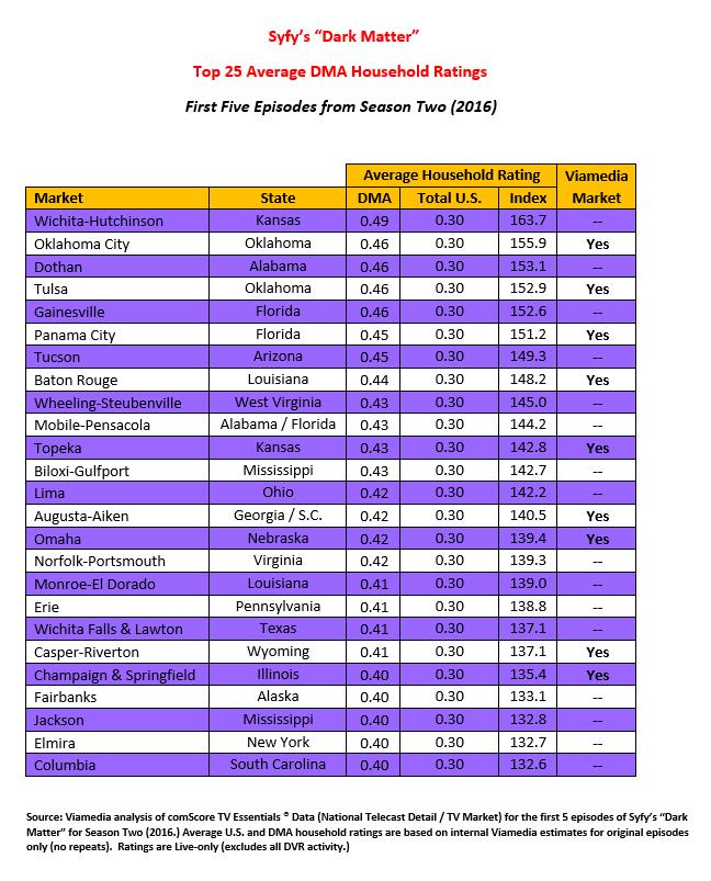Syfy's Dark Matter Ratings