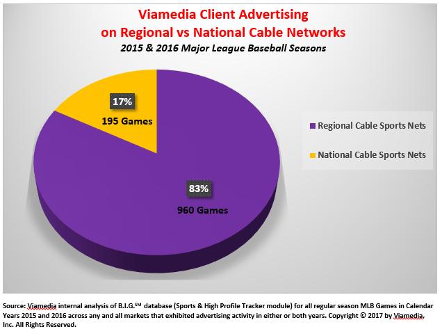 MLB advertising