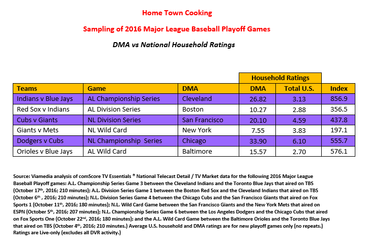 home town ratings for 2016 MLB postseason