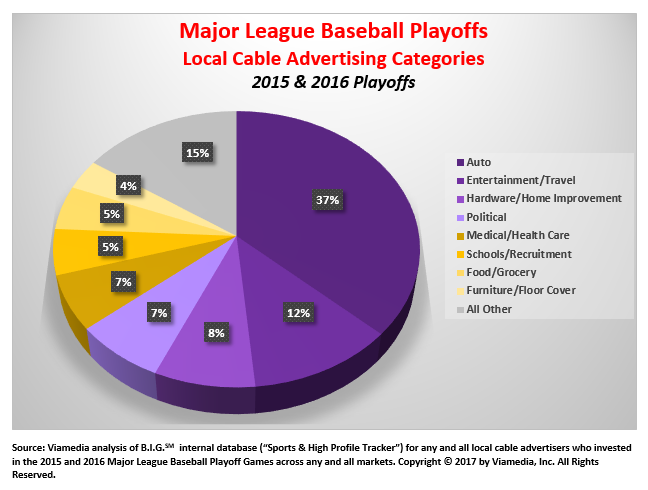 MLB Playoffs - advertising categories on local cable