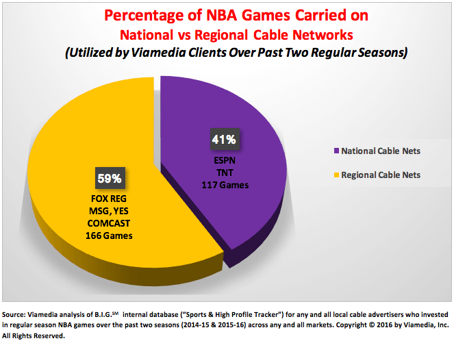 NBA Regular Season Basketball