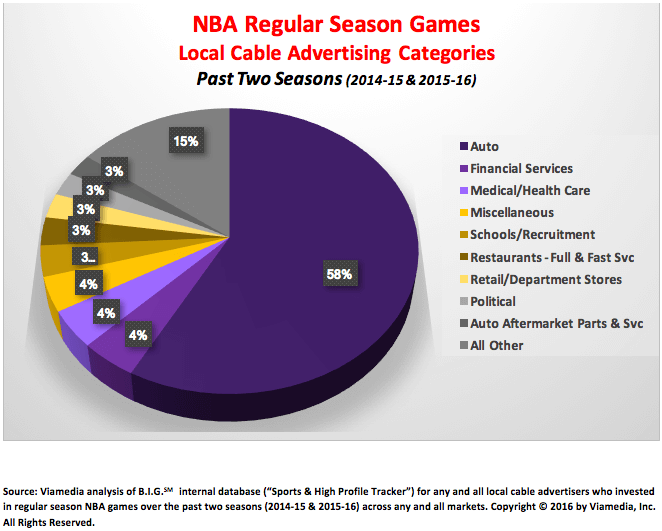 NBA Regular Season Basketball
