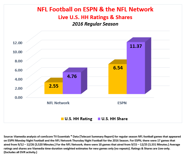 2016 NFL ratings on ESPN & NFL Network