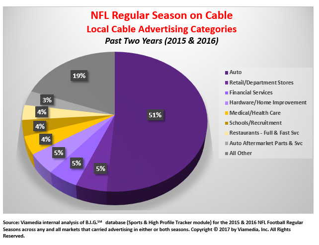 2016 NFL local cable category spending