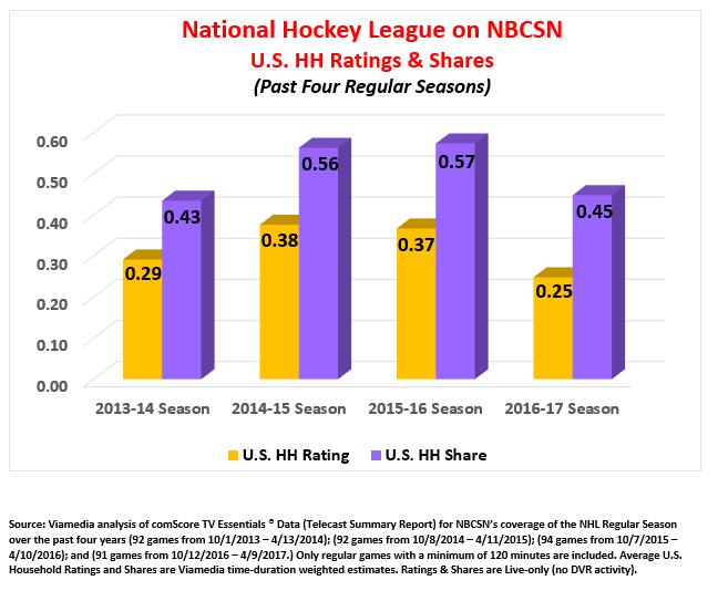 NHL Ratings