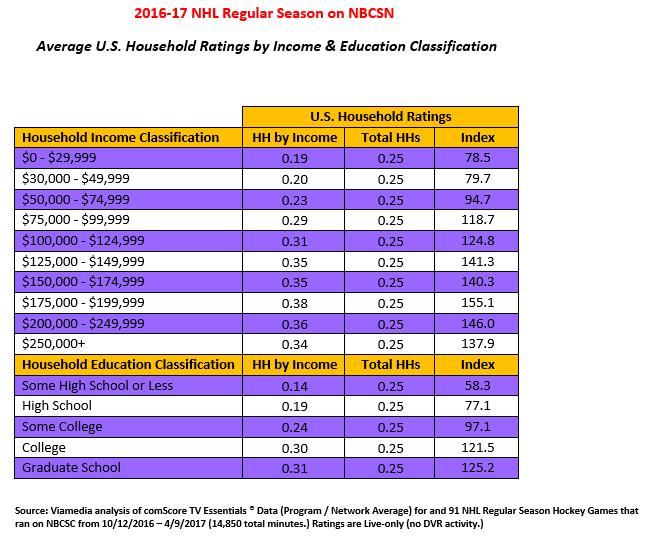 NHL Viewers Demographics