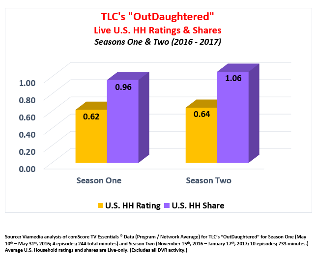 TLC's Outdaughtered Ratings