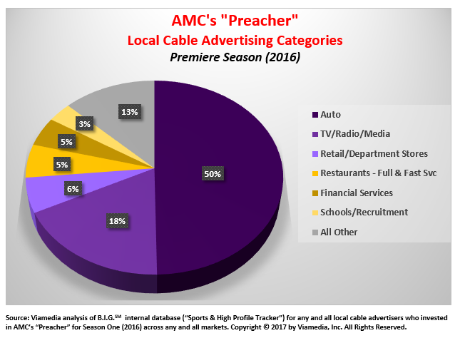 preacher advertising categories