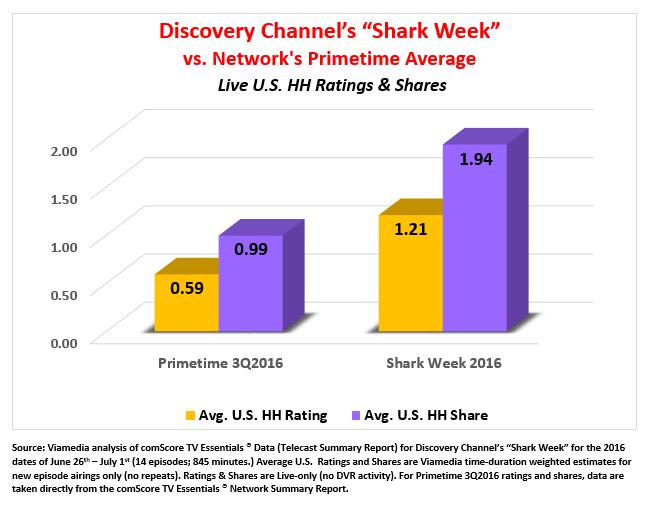 Shark week ratings
