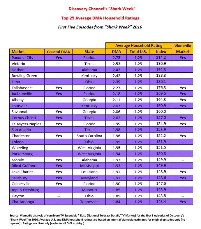 Shark Week Market Ratings