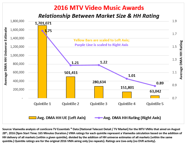 MTV Video Music awards ratings by market size