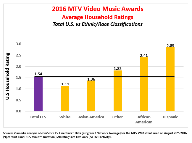 MTV Video Music Awards ratings by ethnicity