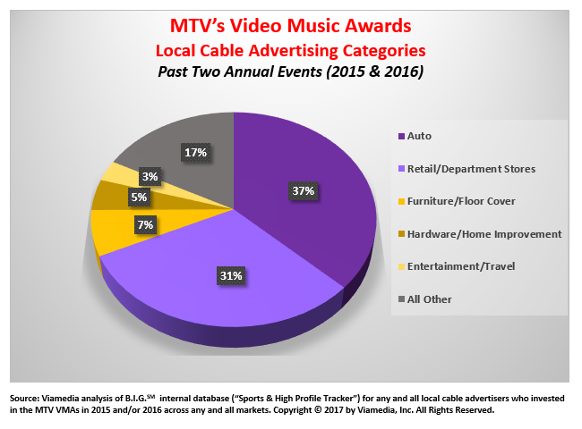 MTV Video Music Awards Local Cable Advertising Categories