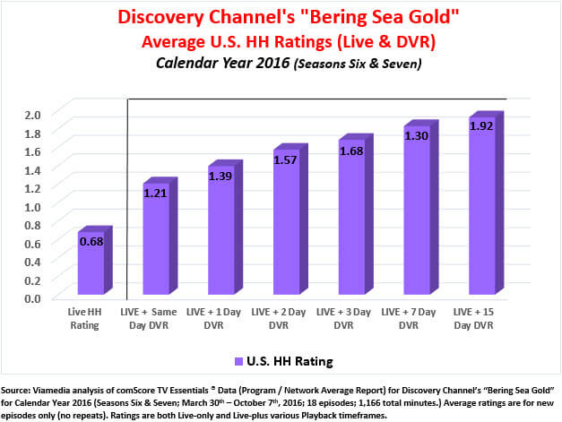 Discovery's Bering Sea Gold Appeals to the Northern Viewers
