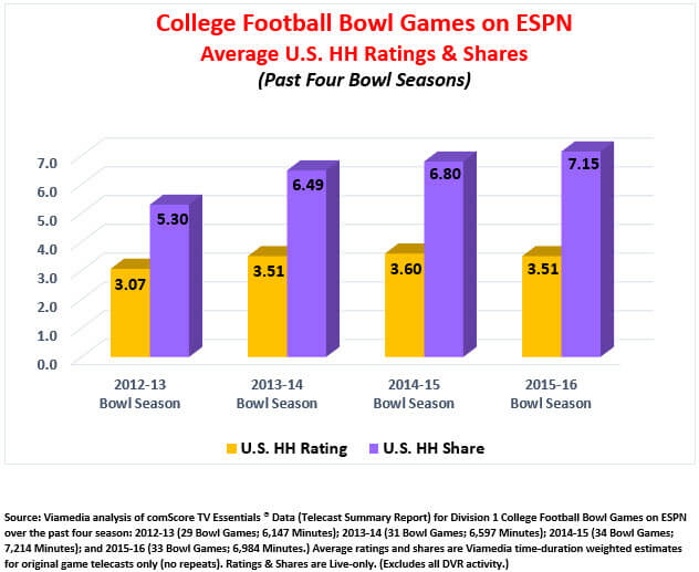 College football ratings 2012, 2013, 2014, 2015, 2016