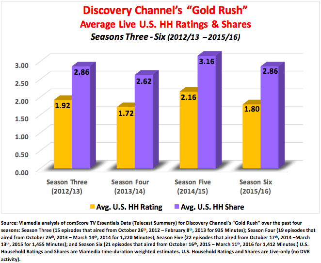 Advertise on Gold Rush