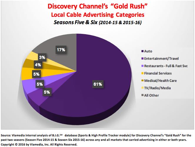 gold-rush-2016-06