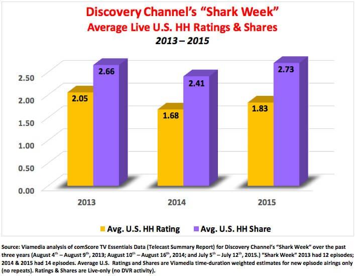 shark-week- ratings