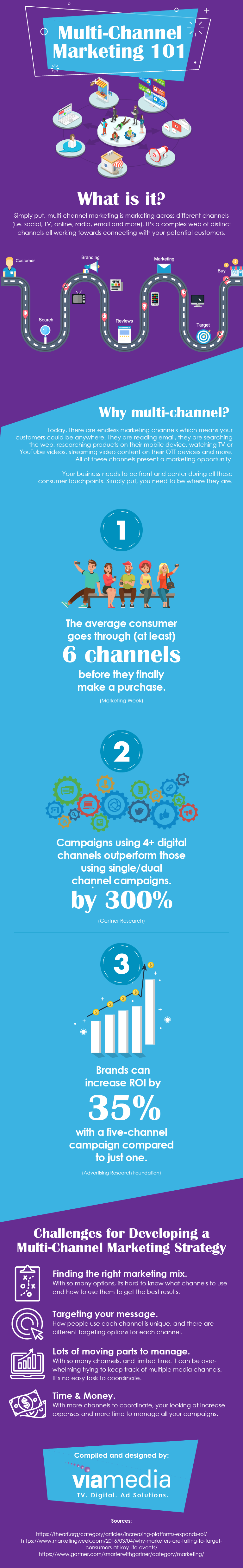 Multi-channel marketing infographic-2