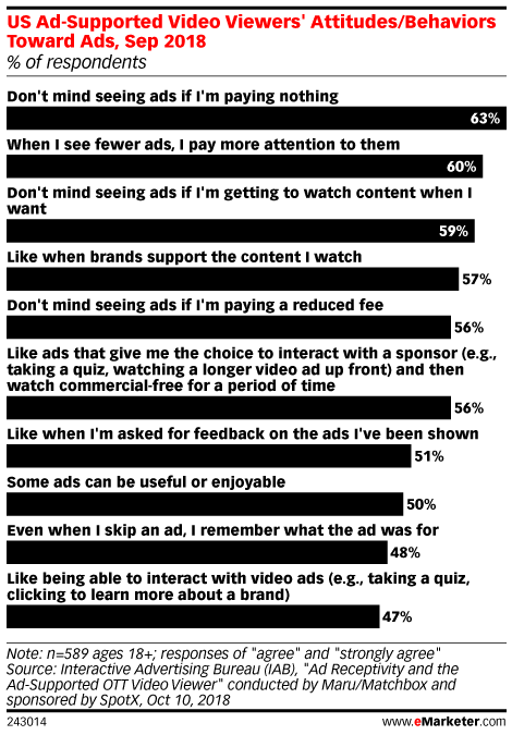 consumers don't mind ads