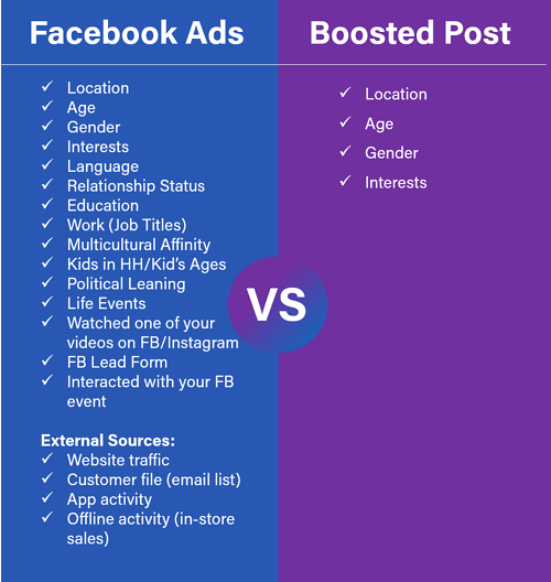 facebook ads vs boosted post_audiences-1