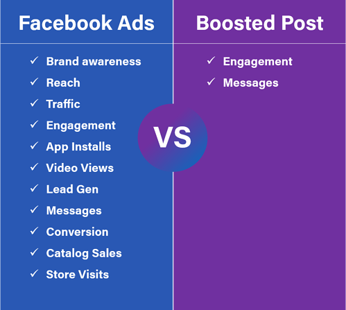 facebook ads vs boosted post_objectives-1