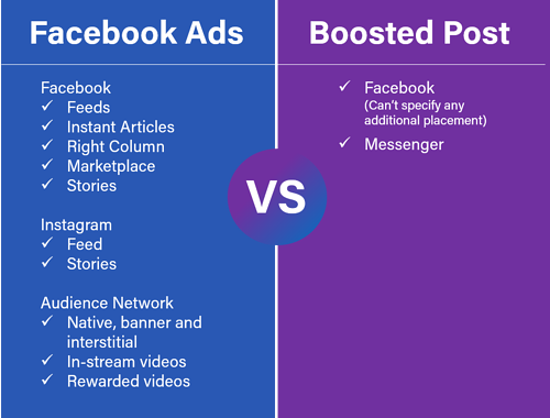 facebook ads vs boosted post_placement