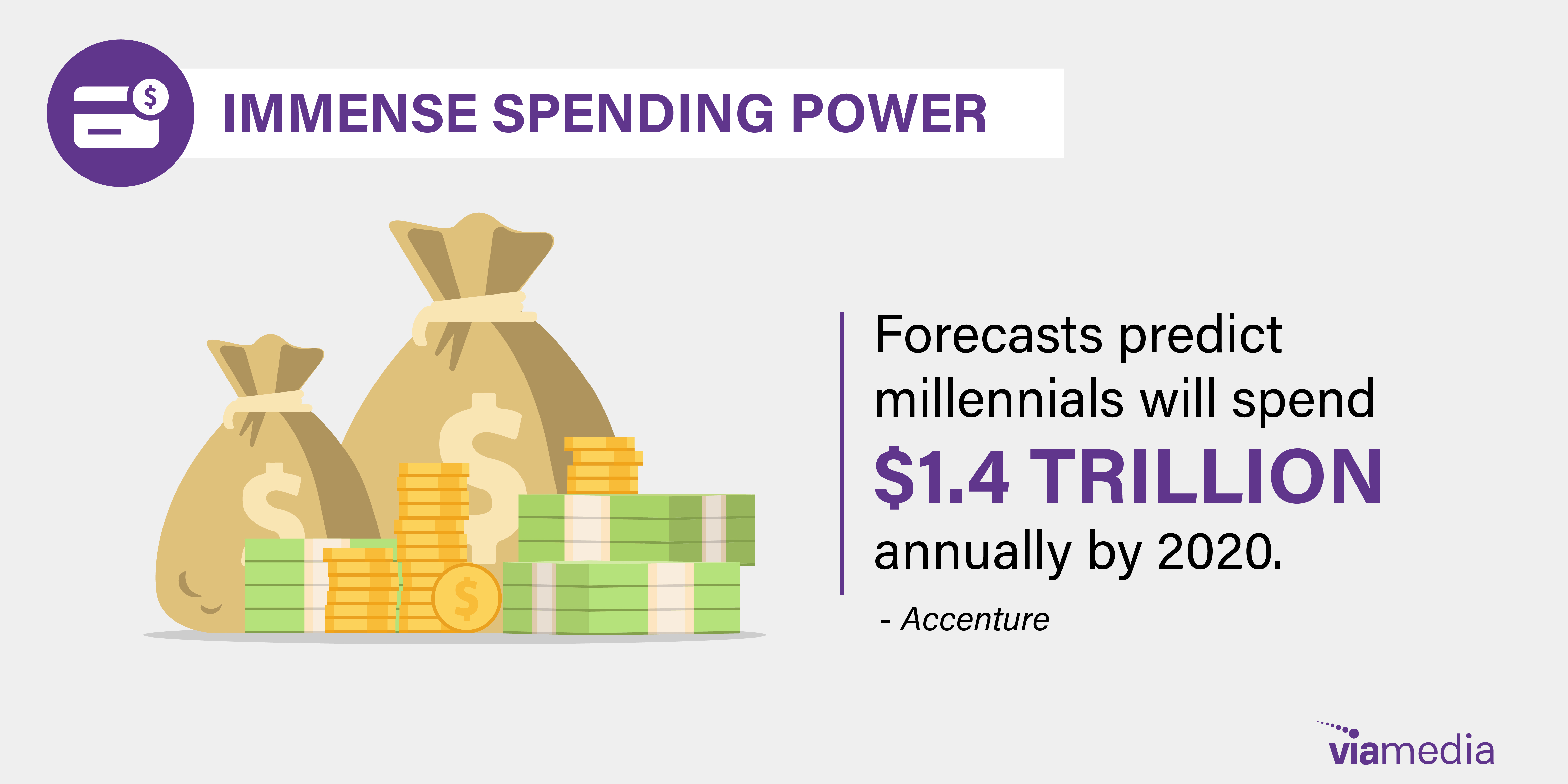 millenials spend power