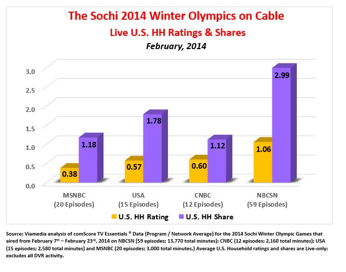 2014 Sochi Winter Olympics On Cable Live Ratings & Shares