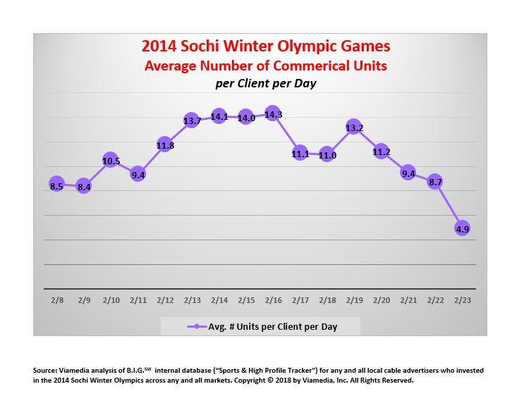 sochi winter olympics commercials