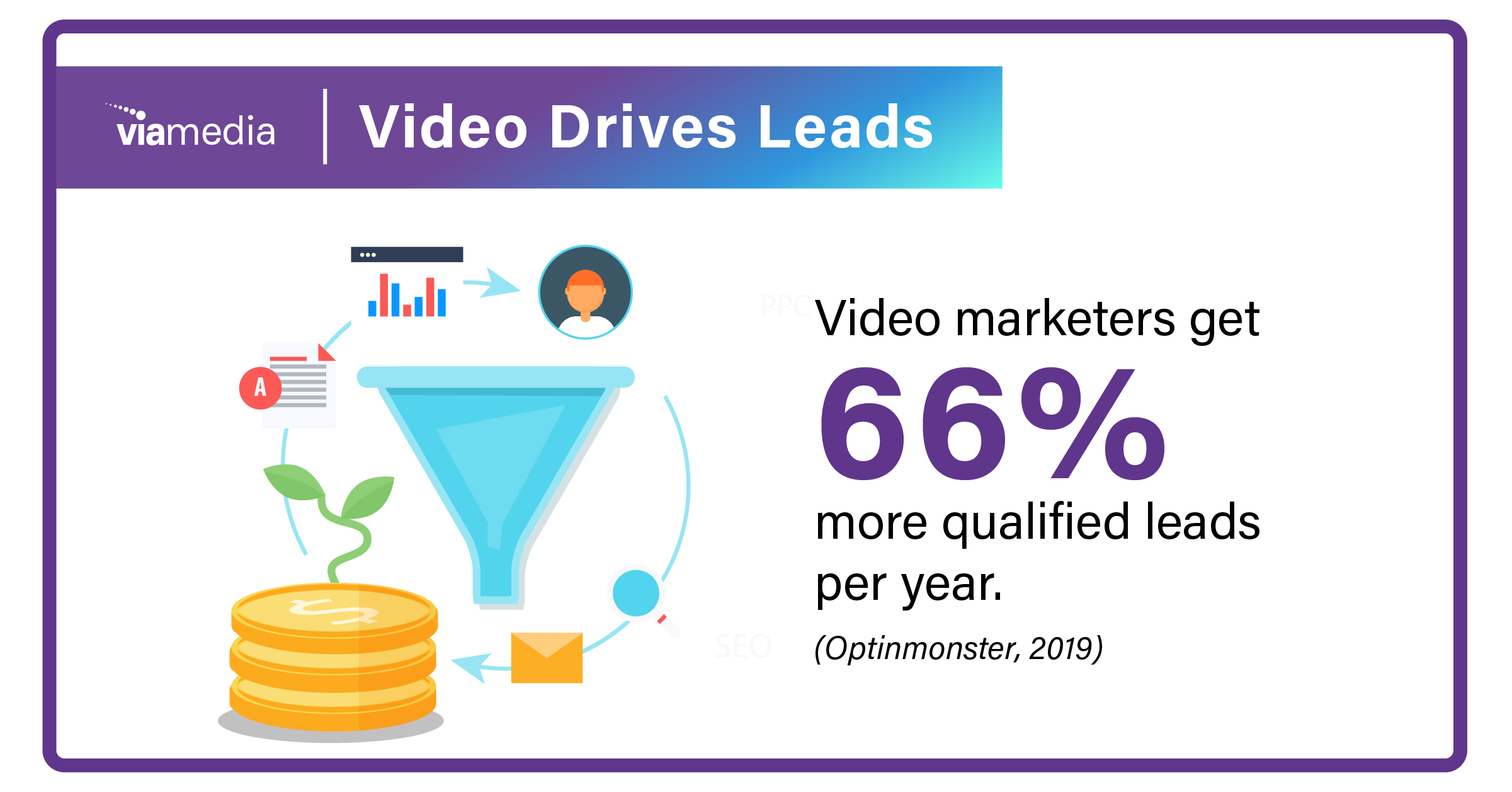 video drives leads-1